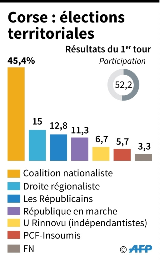 Corse : élections territoriales