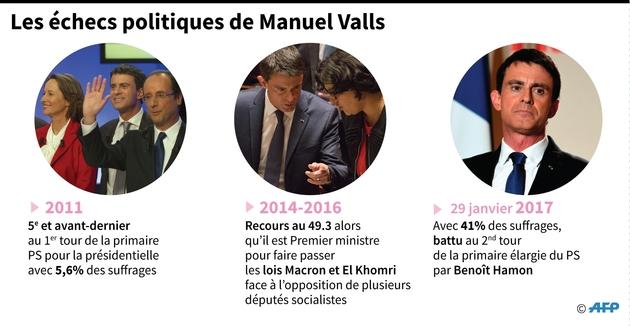 Les échecs politiques de Manuel Valls