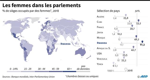 Les femmes dans les parlements