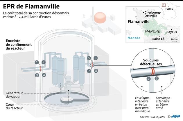 EPR de Flamanville