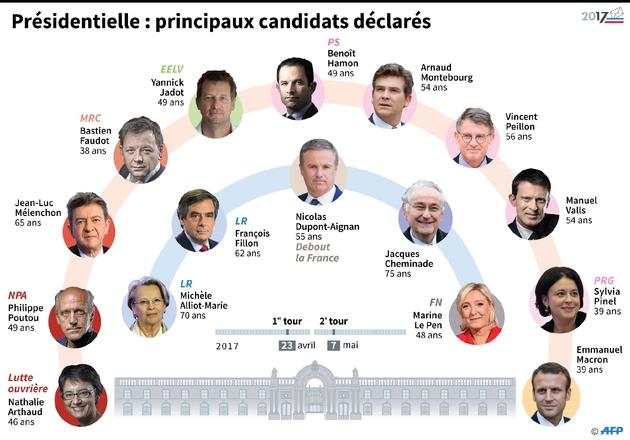 Principaux candidats déclarés à la présidentielle
