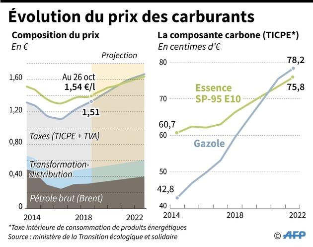 Evolution du prix des carburants