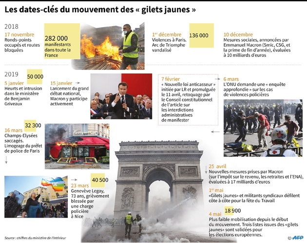 """Les dates-clés du mouvement des """"gilets jaunes"""""""