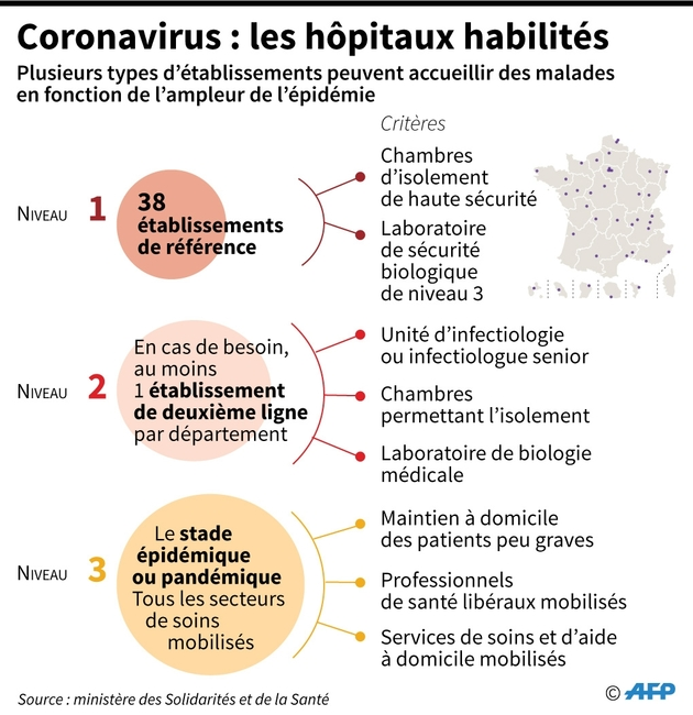 Coronavirus : les hôpitaux habilités