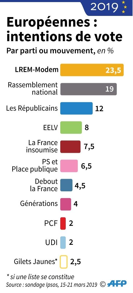 Elections européennes : intentions de vote