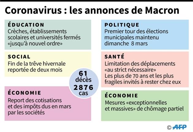 Coronavirus : les annonces de Macron