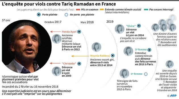 L'enquête pour viols contre Tariq Ramadan en France