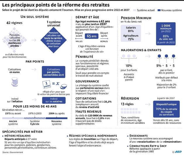 Les principaux points de la réforme des retraites selon le projet de loi dont les députés entament l'examen