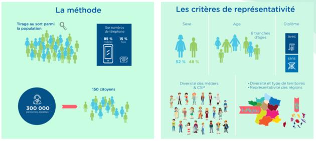 Profils des 150 citoyens @CESE
