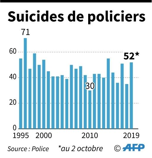 Suicides de policiers