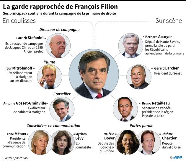 La garde rapprochée de François Fillon