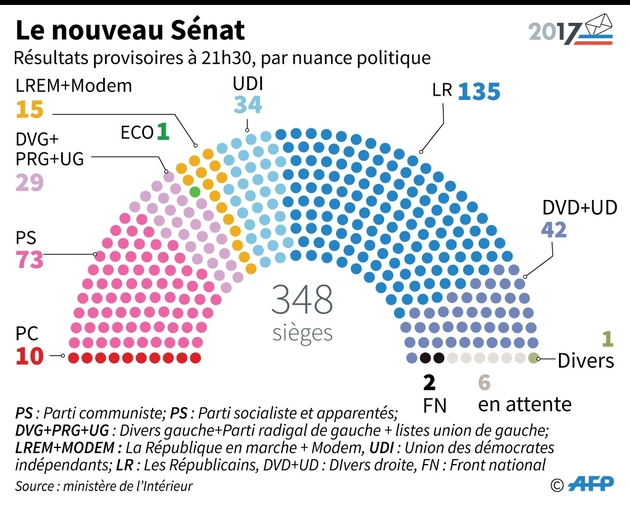 Le nouveau Sénat