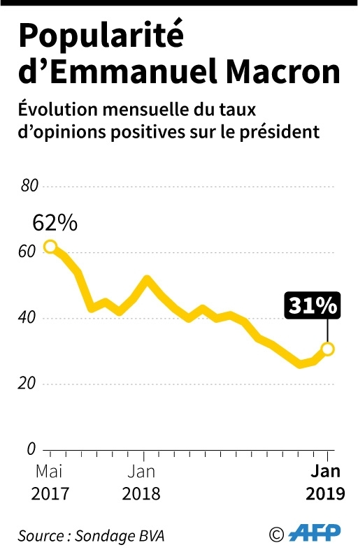 Popularité d'Emmanuel Macron