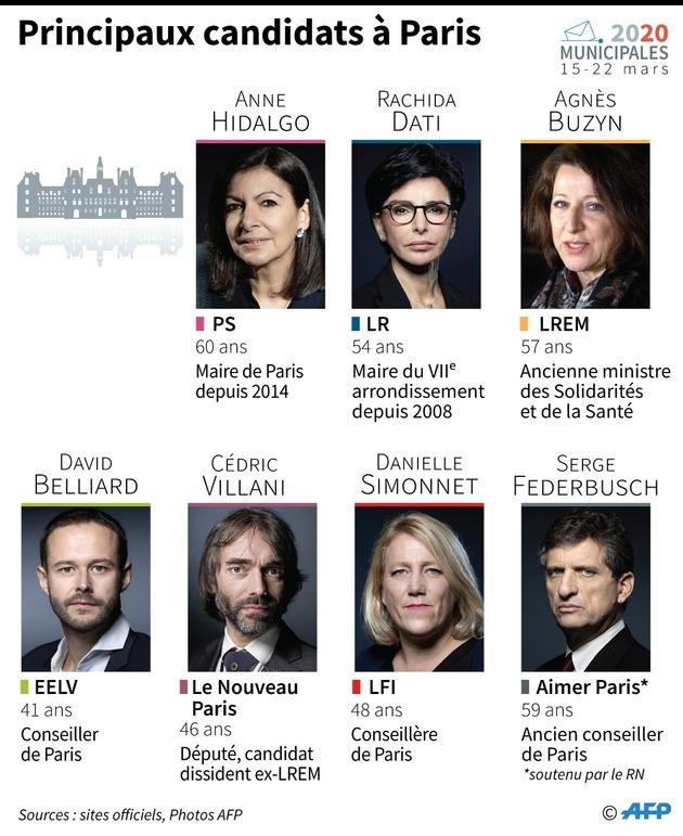 Principaux candidats à Paris