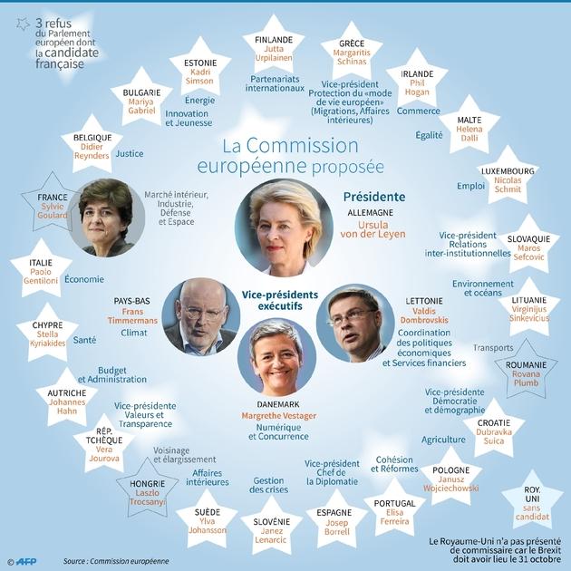 La Commission européenne proposée par Ursula von der Leyen