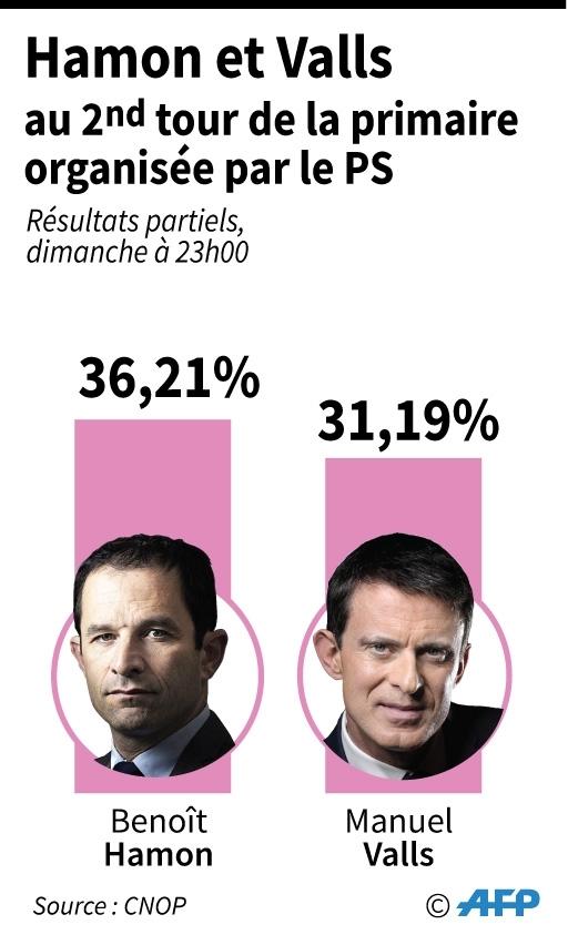 Hamon et Valls au 2nd tour de la primaire organisée par le PS
