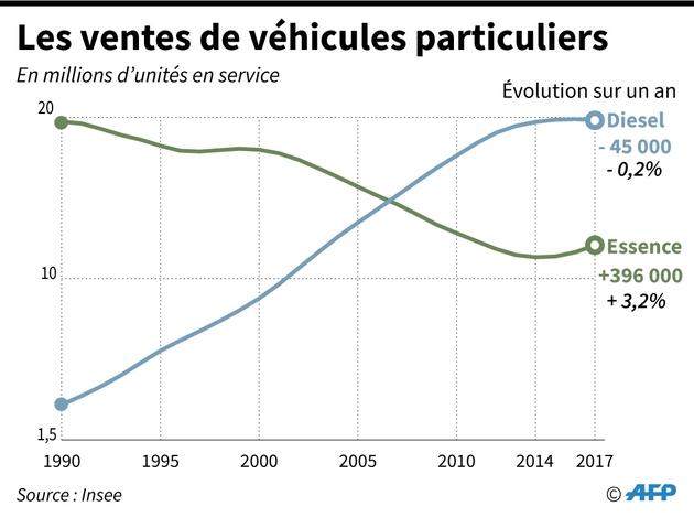 Les ventes de véhicules particuliers