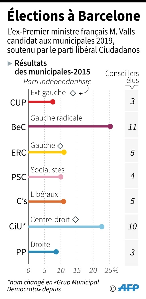 Elections à Barcelone
