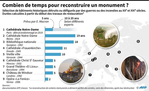 Combien de temps pour reconstruire un monument ?