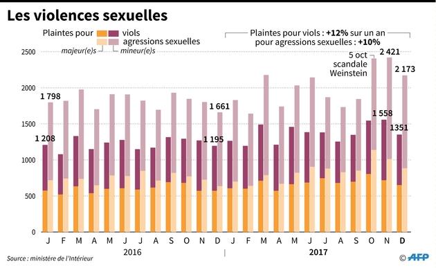 Le conseil des ministres examine le projet de loi — Violences sexuelles