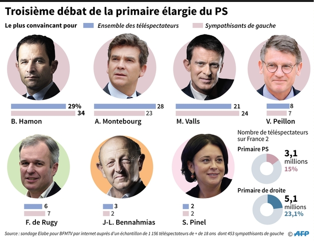 Troisième débat de la primaire élargie du PS