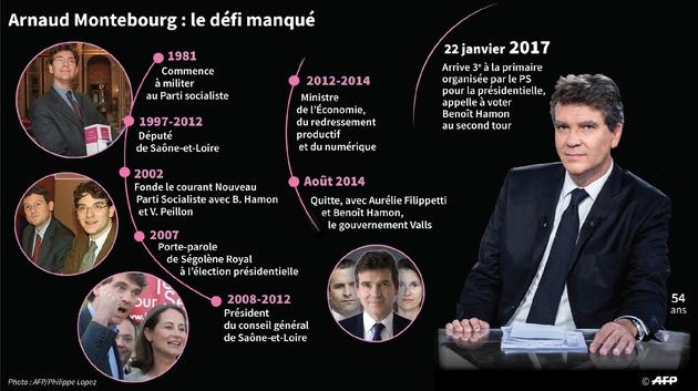 Grandes étapes de la carrière politique d'Arnaud Montebourg, arrivé 3e du premier tour de la primaire organisée par le PS pour la présidentielle