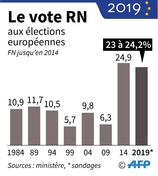 Le vote Rassemblement national