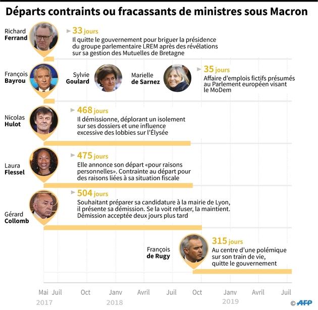 Départs contraints ou fracassants de ministres sous Macron