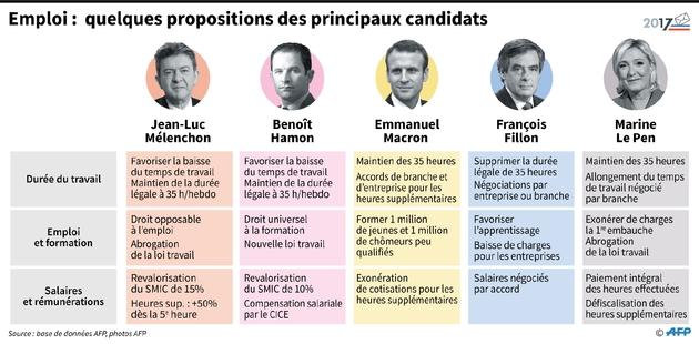 Emploi: quelques propositions des principaux candidats