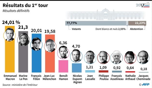 Présidentielle 2017, les enseignements du premier tour — France