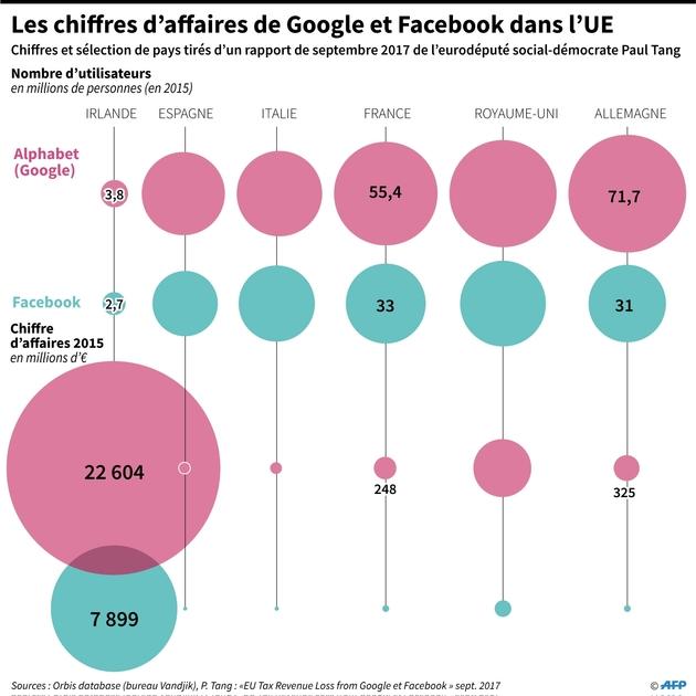 Les chiffres d'affaires de Google et Facebook dans l'UE