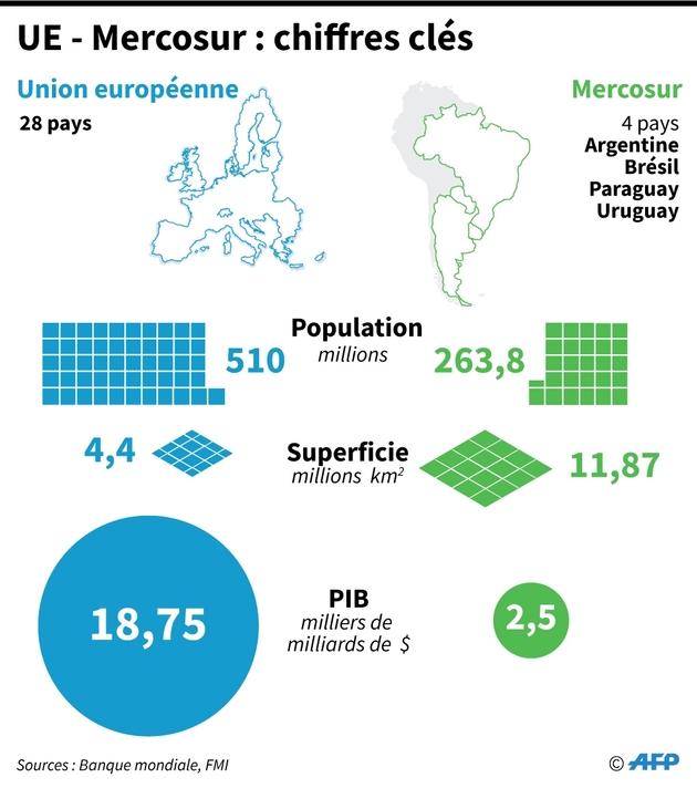 UE - Mercosur : chiffres clés