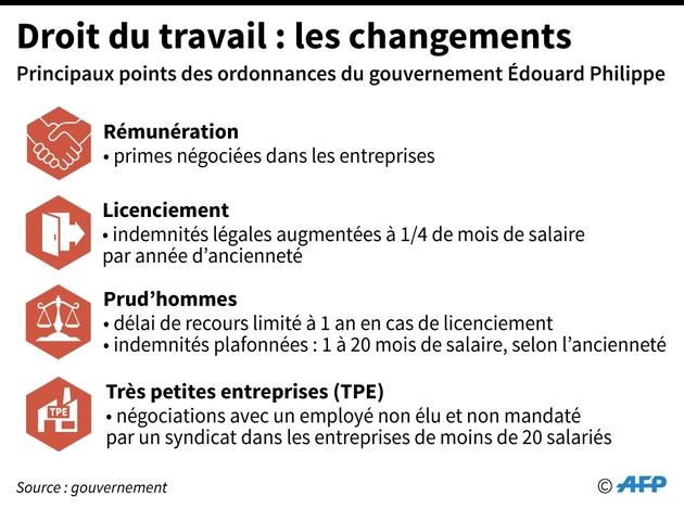 Droit du travail : les changements