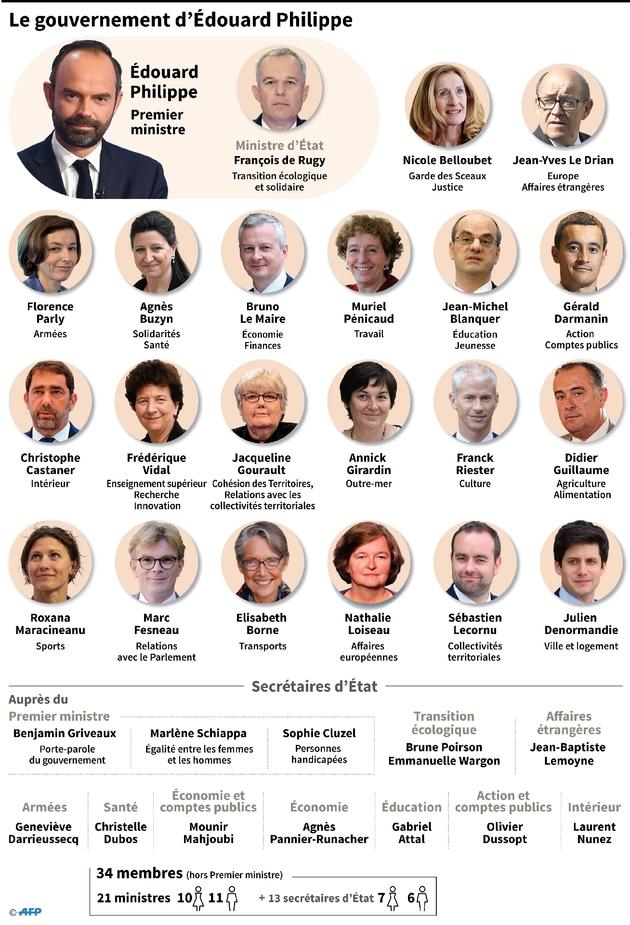 Le gouvernement d'Edouard Philippe