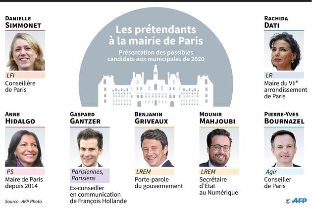 Les prétendants à la mairie de Paris