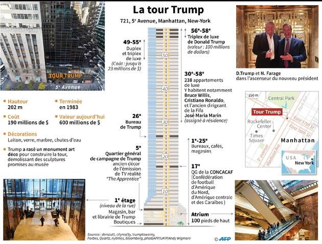 La tour Trump