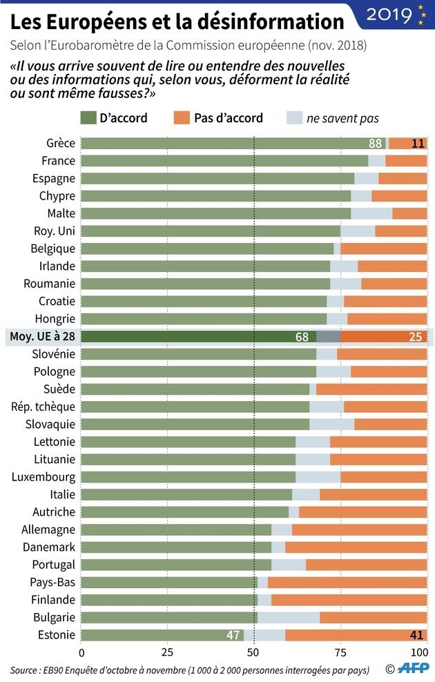Les Européens et la désinformation