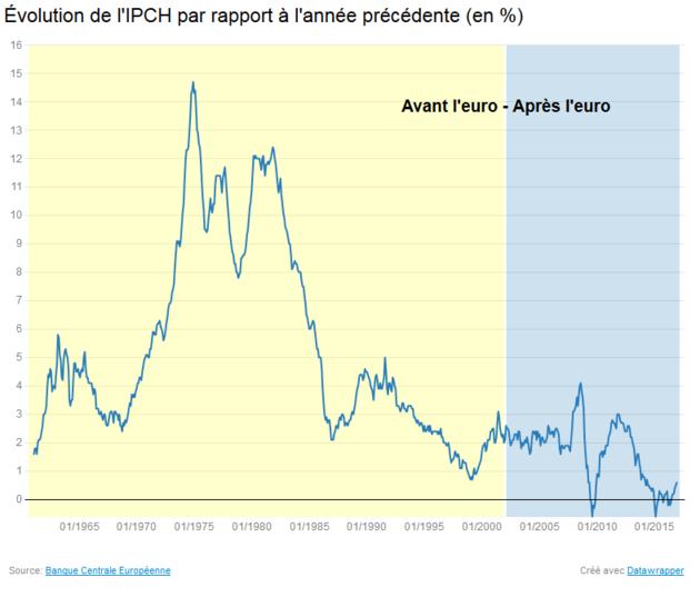 Évolution de l'IPCH par rapport à l'année précédente (en %)