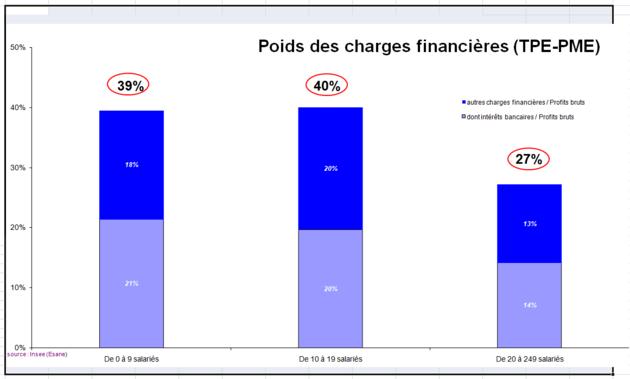 Poids des charges financières (TPE-PME)