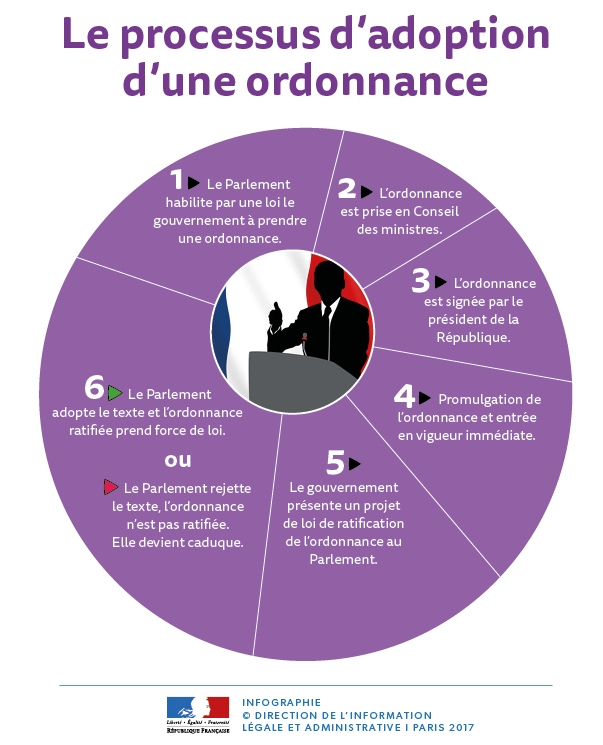 parcours_dune_ordonnance.png