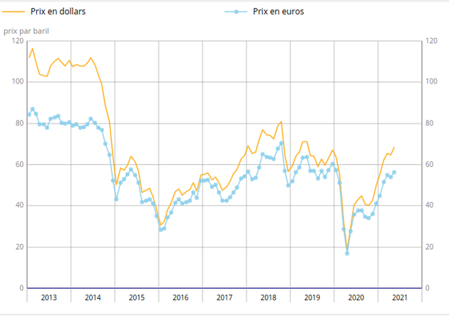 prix-petrole-brent-mai-2021.png