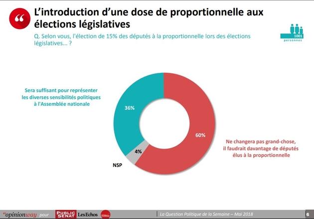 proportionnelle_sondage.jpg