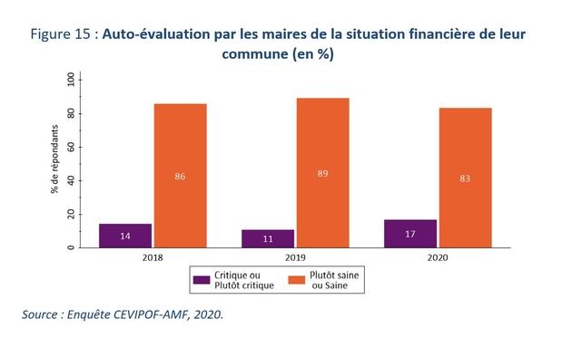 La situation financière des communes