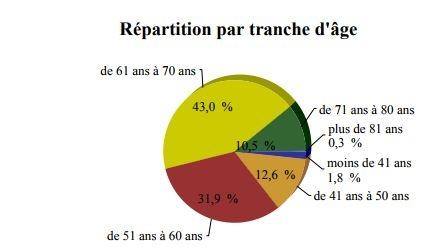 tranche_age.jpg