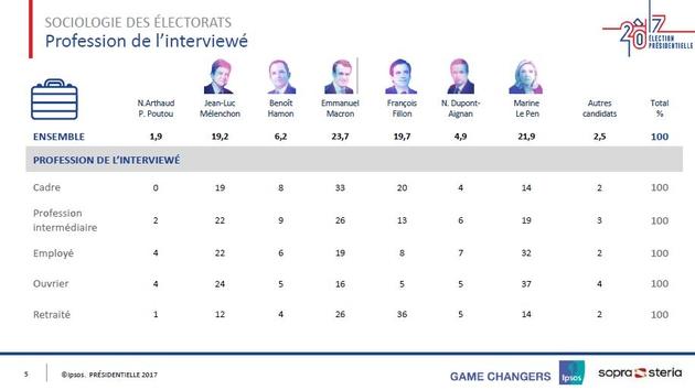 Marine Le Pen en tête dans plusieurs régions au premier tour — Présidentielle