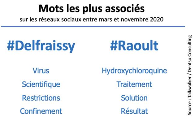 vrs2_mots_associes_delfraissy_et_raoult.png