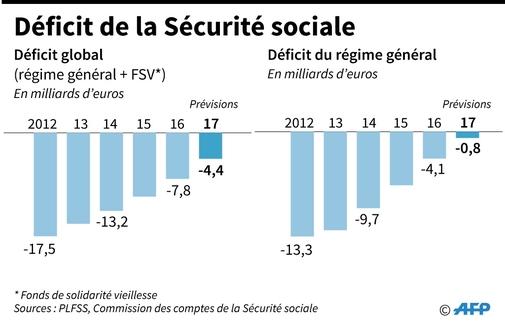 Sécurité sociale: la prévision de déficit 2017 s'améliore