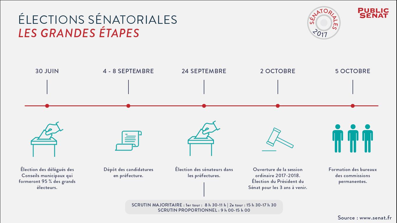 Élections sénatoriales : les grandes étapes