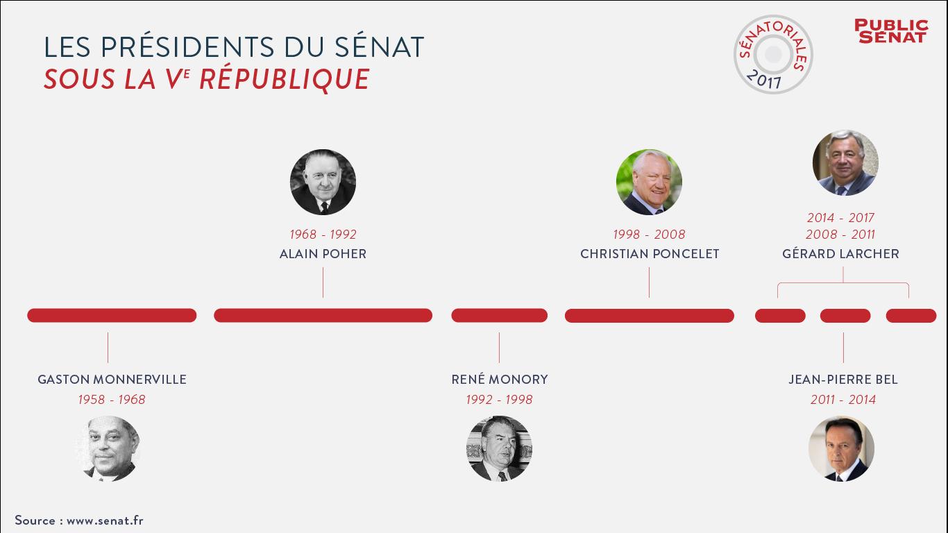 Sénatoriales 2017 : les présidents du Sénat